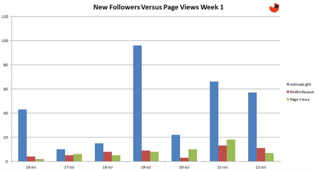 new twitter followers versus page views