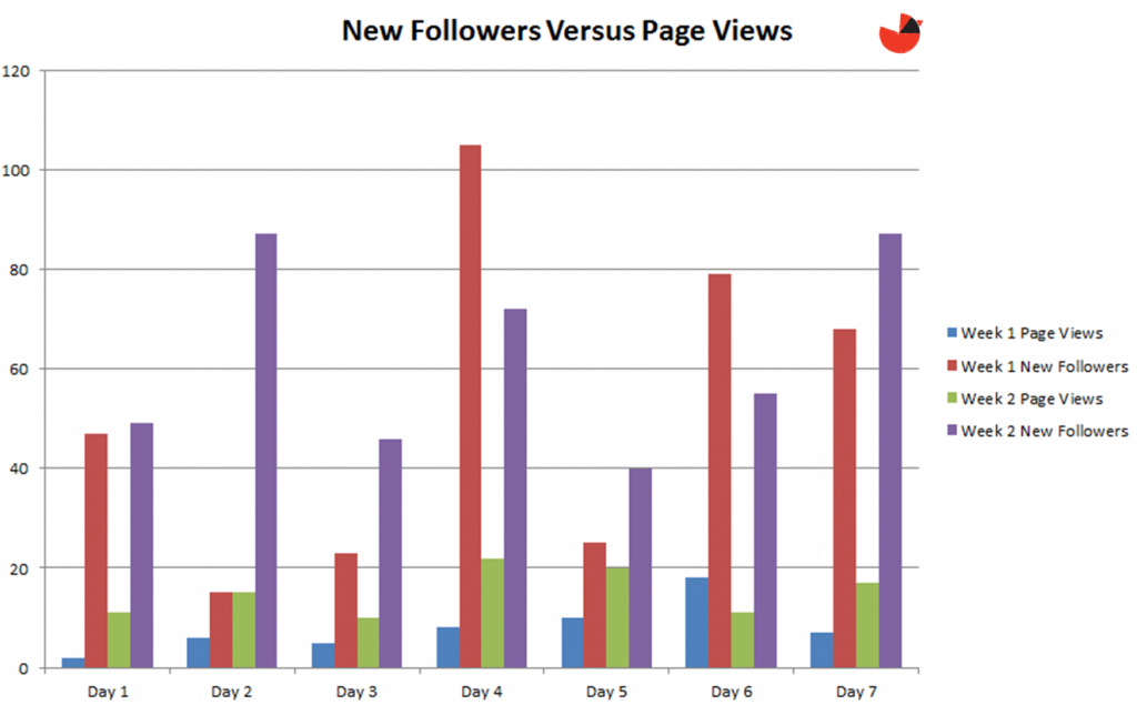 twitter followers versus page views
